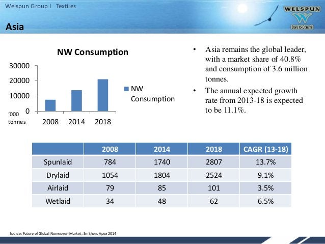 Welspun Group I Textiles Asia 2008 2014 2018 CAGR (13-18) Spunlaid 784 1740 2807 13.7% Drylaid 1054 1804 2524 9.1% Airlaid...