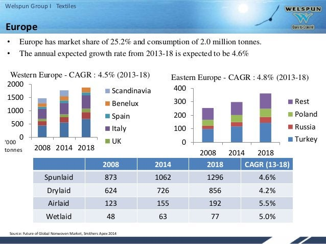 Welspun Group I Textiles • Europe has market share of 25.2% and consumption of 2.0 million tonnes. • The annual expected g...