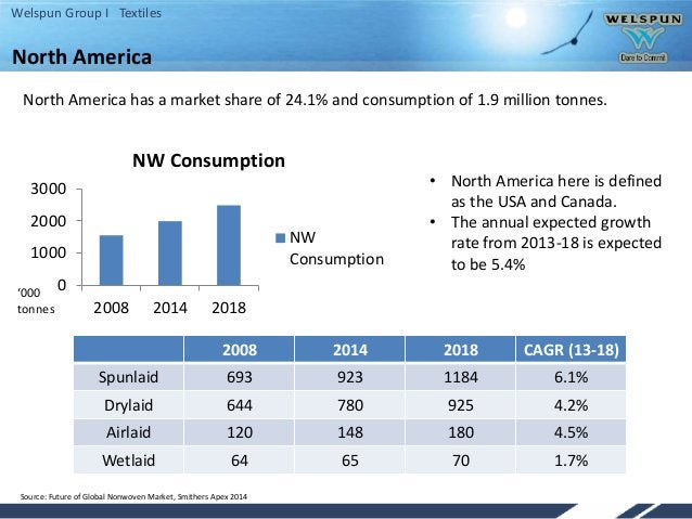 Welspun Group I Textiles North America has a market share of 24.1% and consumption of 1.9 million tonnes. 0 1000 2000 3000...