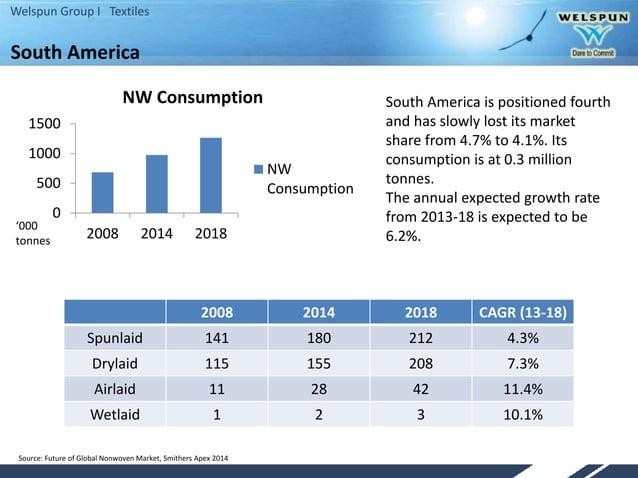 Welspun Group I Textiles 0 500 1000 1500 2008 2014 2018 NW Consumption NW Consumption '000 tonnes 2008 2014 2018 CAGR (13-...