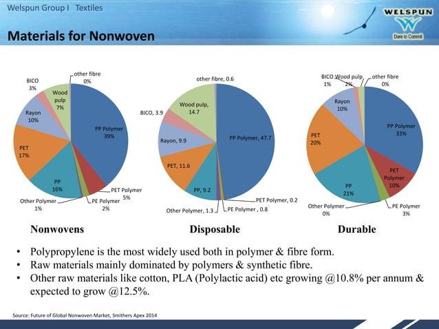 Welspun Group I Textiles PP Polymer 39% PET Polymer 5% PE Polymer 2% Other Polymer 1% PP 16% PET 17% Rayon 10% BICO 3% Woo...