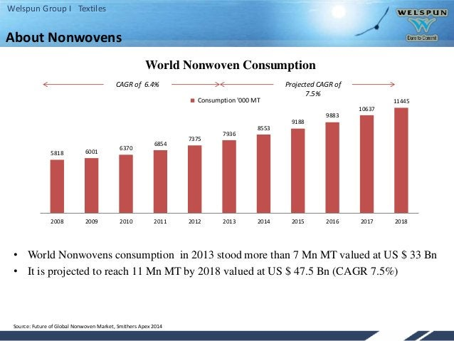 Welspun Group I Textiles About Nonwovens • World Nonwovens consumption in 2013 stood more than 7 Mn MT valued at US $ 33 B...