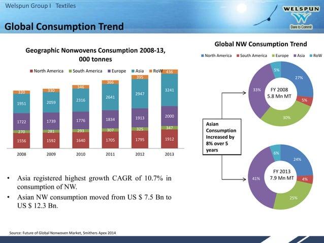 Welspun Group I Textiles Global Consumption Trend 1556 1592 1640 1705 1795 1912 270 281 293 307 325 347 1722 1739 1776 183...