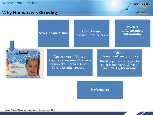 Welspun Group I Textiles Why Nonwovens Growing Source: Future of Global Nonwoven Market, Smithers Apex 2014 Saves labour &...