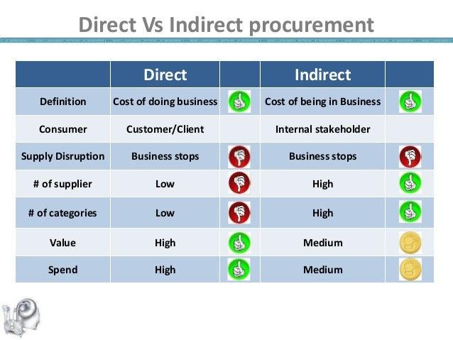 Indirect Procurement - Mr. Ashwani Singh (Watson Pharma)