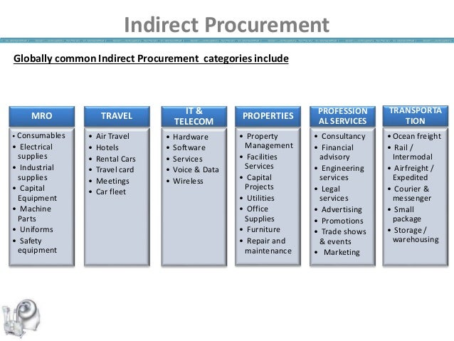 Indirect Procurement Mr Ashwani Singh Watson Pharma