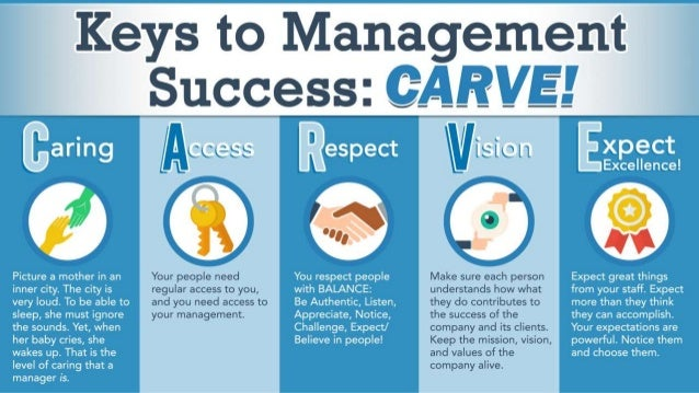 Caring The fundamental way of being of a manager is caring. • A manager cares about the results. • A manager cares about t...