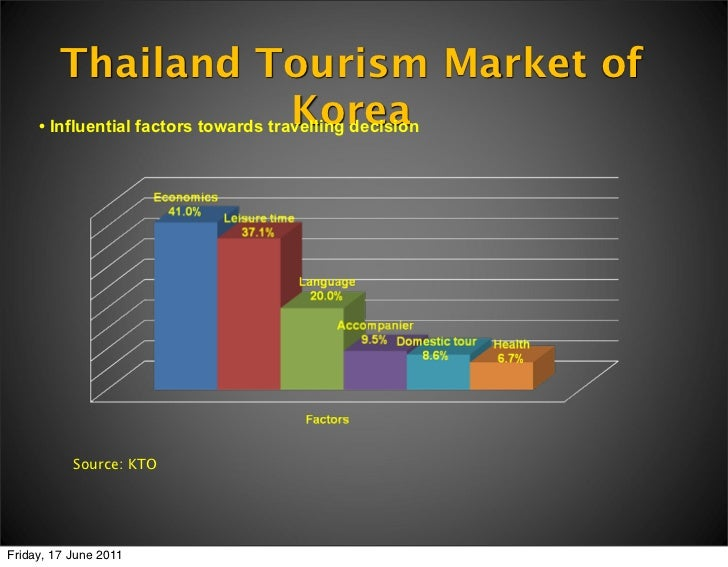 swot of phuket tourism Thailand's capital city bangkok is listed in the top 10 of the world's  other  established tourist destinations within thailand are phuket  pattaya and chiang  mai.