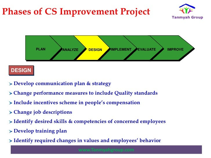 Mr. mohammed rabei 7 keys to successfully implement improvement pro…