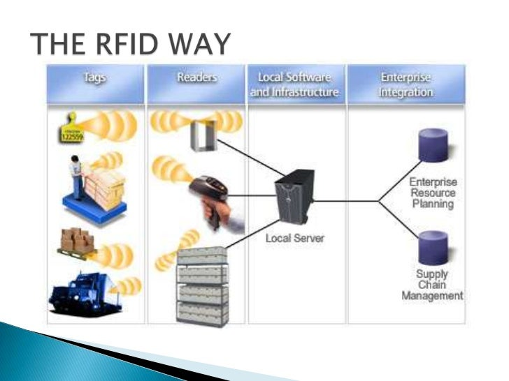 journal review rfid Journal, printed electronics review and the world's largest rfid case study knowledgebase clients include:  rfid is an enabling technology like the wheel or paper  microsoft powerpoint - rfid in the packaging world [read-only] author.