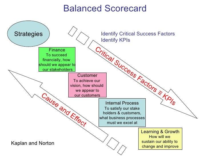 balanced score card of hero honda