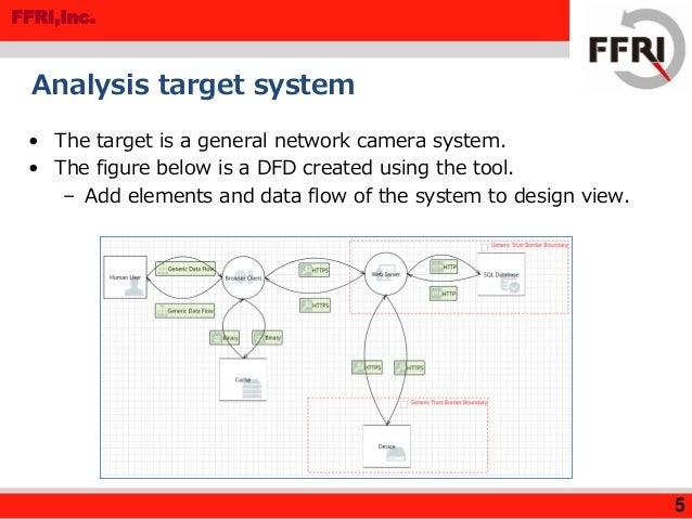 Introducing microsoft threat modeling tool 2014 microsoft secure.