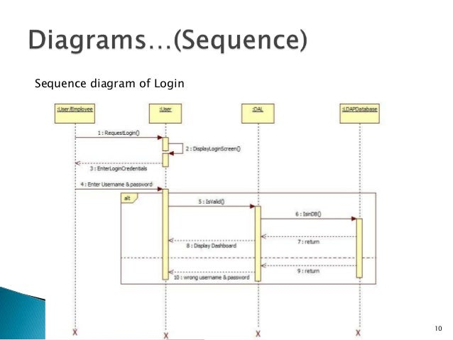 Meeting scheduler using android and web application uml diagrams 10 sequence diagram of login ccuart Images