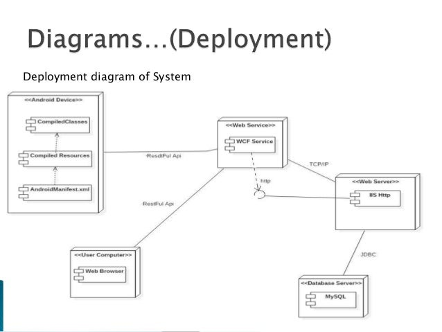 Meeting scheduler using android and web application uml diagrams 22 deployment diagram of system ccuart Image collections