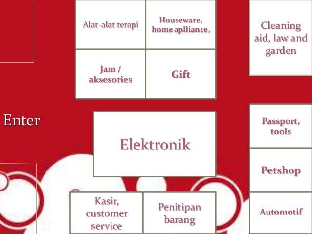 Analisa Ace Hardware Metropolitan Mall Bekasi