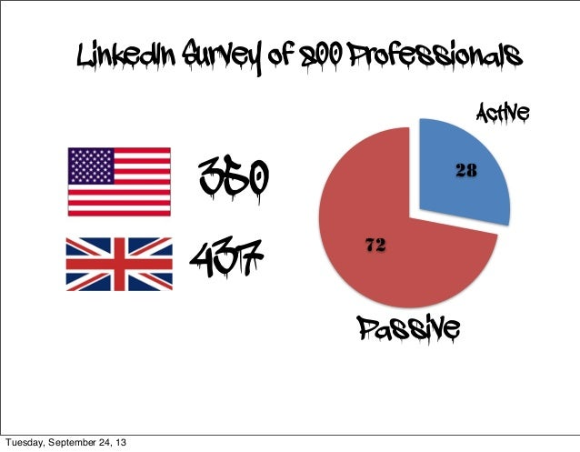 437 350 72 28 Passive Active LinkedIn Survey of 800 Professionals Tuesday, September 24, 13