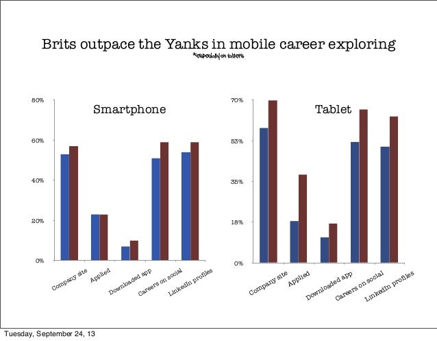 Brits outpace the Yanks in mobile career exploring *especially on tablets 0% 20% 40% 60% 80% Company site Applied Download...