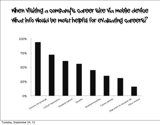 0% 25% 50% 75% 100% Current job openings Culture description Company history Benefits Employee profiles Culture awards Blo...