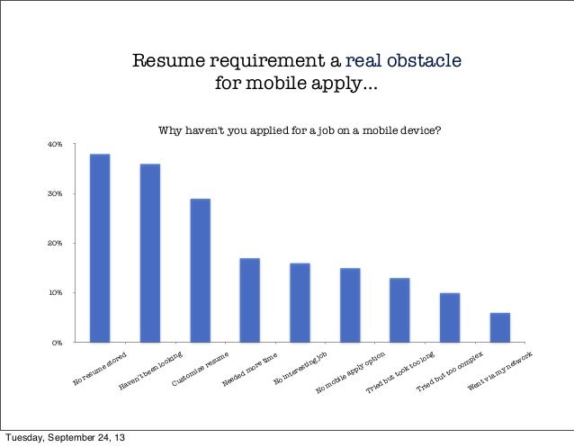Resume requirement a real obstacle for mobile apply… 0% 10% 20% 30% 40% No resume stored Haven't been looking Customize re...