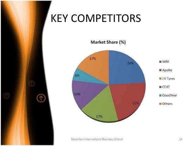 Mrf Tyres Strategy Analysis