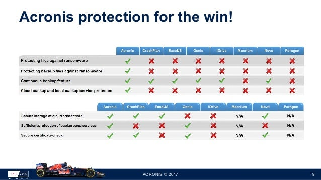 Acronis True Image 3rd Party Speed Ransomware Tests Apr