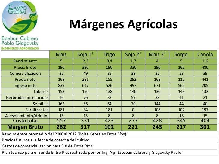 Márgenes Agrícolas                              Maiz        Soja 1°       Trigo       Soja 2°      Maiz 2°        Sorgo   ...