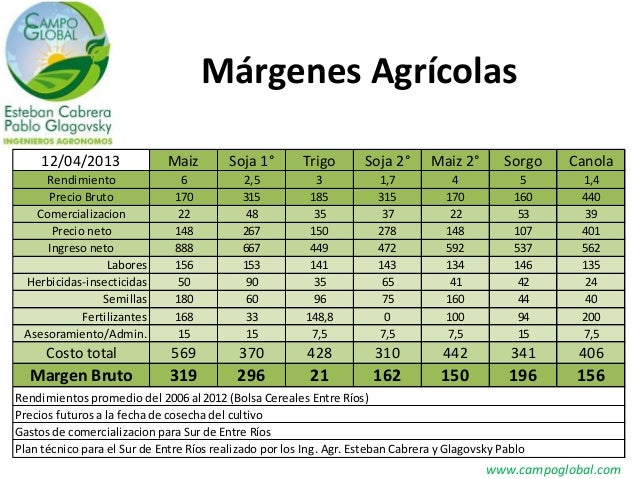 Márgenes Agrícolas     12/04/2013              Maiz        Soja 1°        Trigo       Soja 2°      Maiz 2°       Sorgo   C...