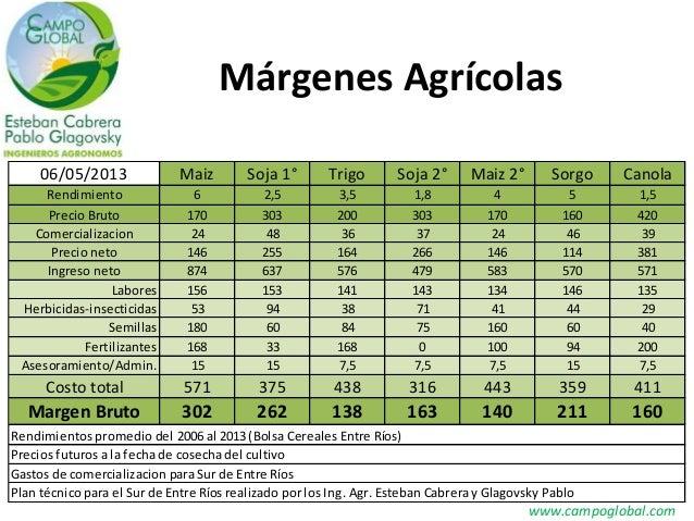 Márgenes Agrícolaswww.campoglobal.com06/05/2013 Maiz Soja 1° Trigo Soja 2° Maiz 2° Sorgo CanolaRendimiento 6 2,5 3,5 1,8 4...