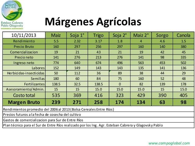 Márgenes Agrícolas 10/11/2013  Maiz  Soja 1°  Trigo  Soja 2°  Maiz 2°  Sorgo  Canola  5.5 160 19 141 774 152 50 180 138.5 ...
