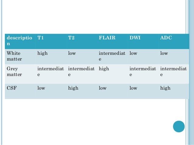 descriptio   T1          T2          FLAIR      DWI         ADCnWhite        high        low         intermediat low      ...