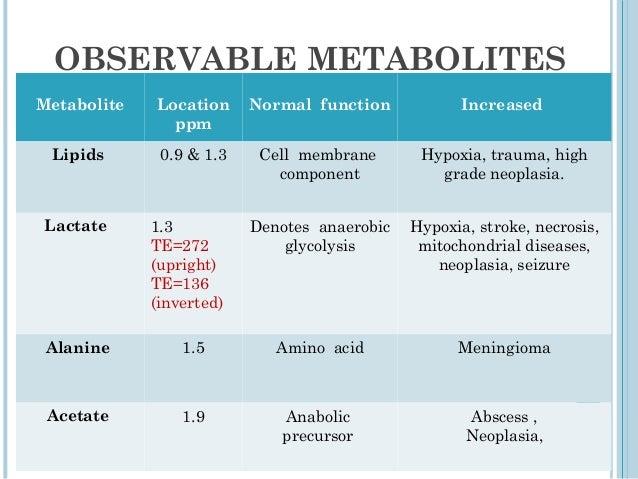 METABOLITE RATIOS:           Normal   abnormalNAA/ Cr    2.0      <1.6NAA/ Cho   1.6      <1.2Cho/Cr     1.2      >1.5Cho/...
