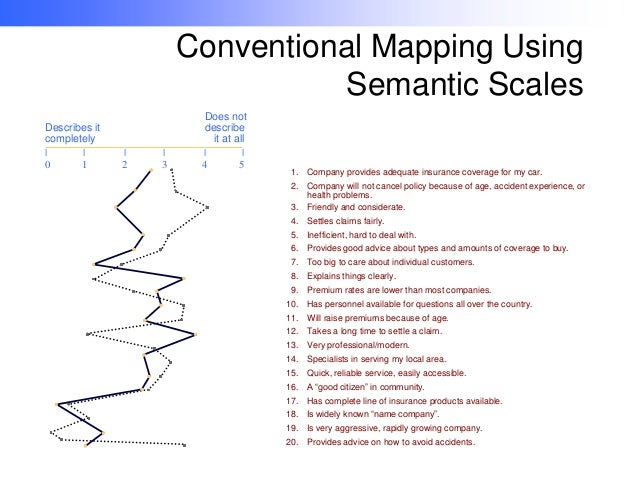 Using Perceptual Maps in Marketing Simulation Summary Essay Sample