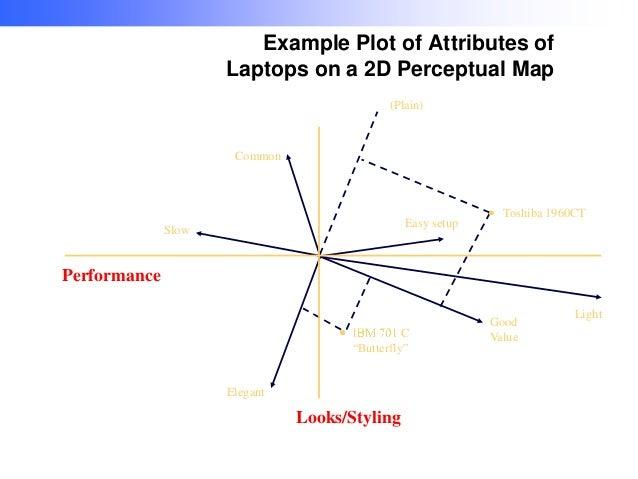 Example Plot of Attributes of Laptops on a 2D Perceptual Map (Plain)  Common  Easy setup  Slow  Toshiba 1960CT  Performanc...