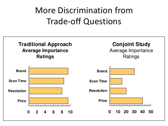 Conjoint Analysis Example | SurveyAnalytics - Online ...