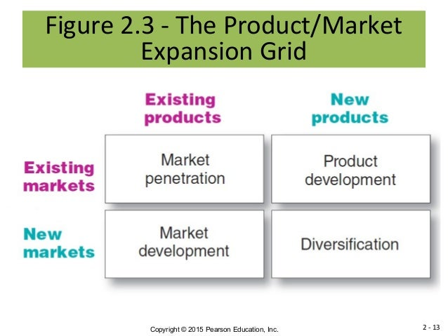 product market expansion grid