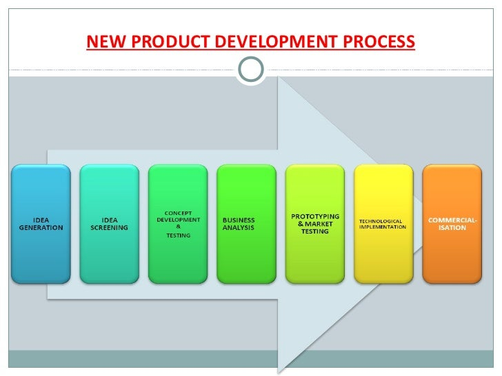 New product developement process for Product design process