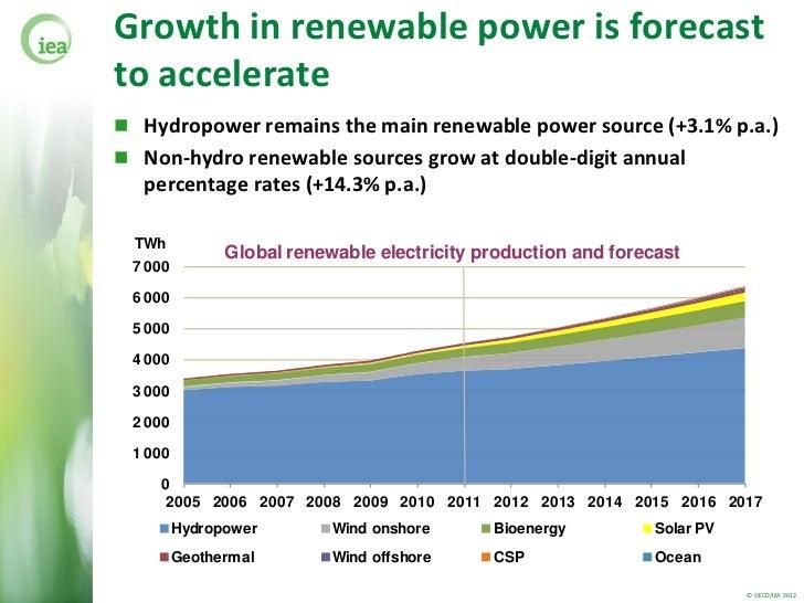 https://image.slidesharecdn.com/mrmrwaldroncsis11jul12final-120809075147-phpapp02/95/mediumterm-renewable-energy-market-report-2012-5-728.jpg?cb\u003d1344530267
