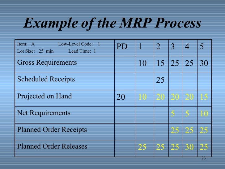 example of the mrp