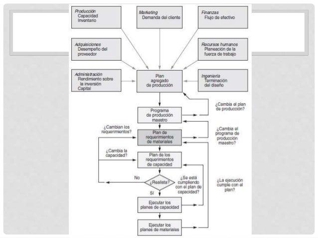 mrp diagrama de flujo diagrama de flux plan maestro y plan de requerimiento de materiales (mrp)