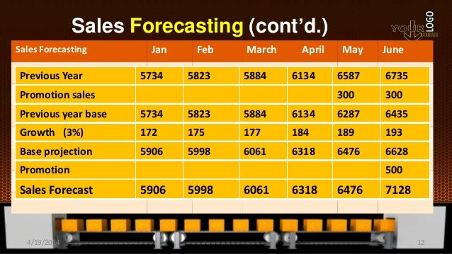 Sales Forecasting (cont'd.) Sales Forecasting Jan Feb March April May June Previous Year 5734 5823 5884 6134 6587 6735 Pro...