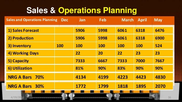 Sales & Operations Planning Sales and Operations Planning Dec Jan Feb March April May 1) Sales Forecast 5906 5998 6061 631...
