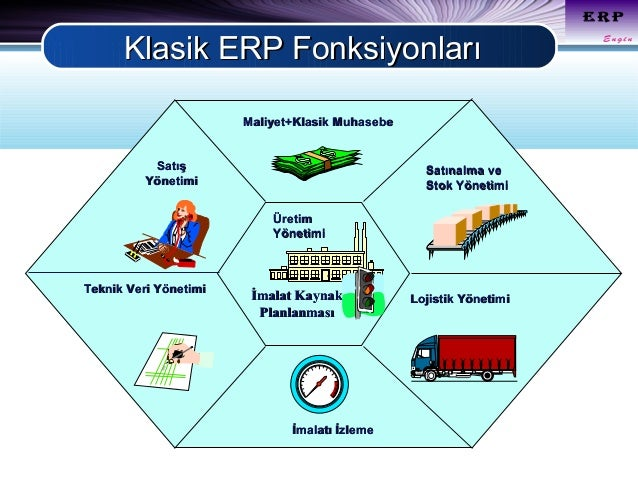 mrp mrp ii erp Demand-driven mrp – part i of the existing ddmrp solutions can of course integrate with different erp packages i have just published part ii.