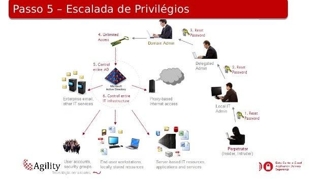 Passo 6 – C&C – Command and Control CommunicationPasso 6 – C&C – Command and Control Communication