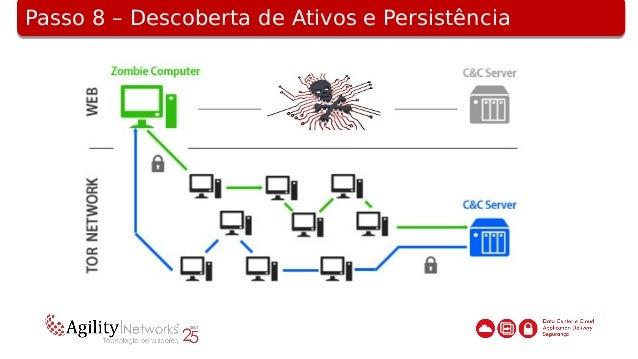 Passo 9 – Extração de DadosPasso 9 – Extração de Dados
