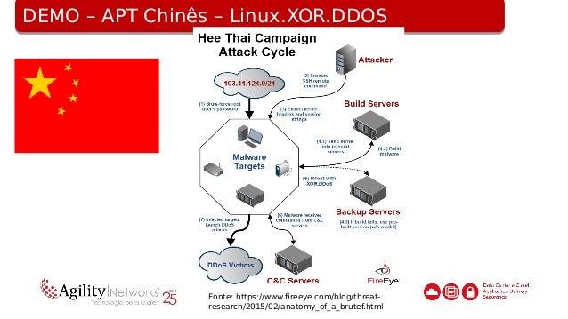 DEMO – APT Chinês – Linux.XOR.DDOSDEMO – APT Chinês – Linux.XOR.DDOS IOC Domains •wangzongfacai.com •dsaj2a.com •dsaj2a.or...