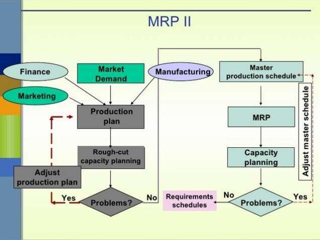 mrp i and mrp ii rh slideshare net ERP MRP Systems Examples MRP Process Flow Chart