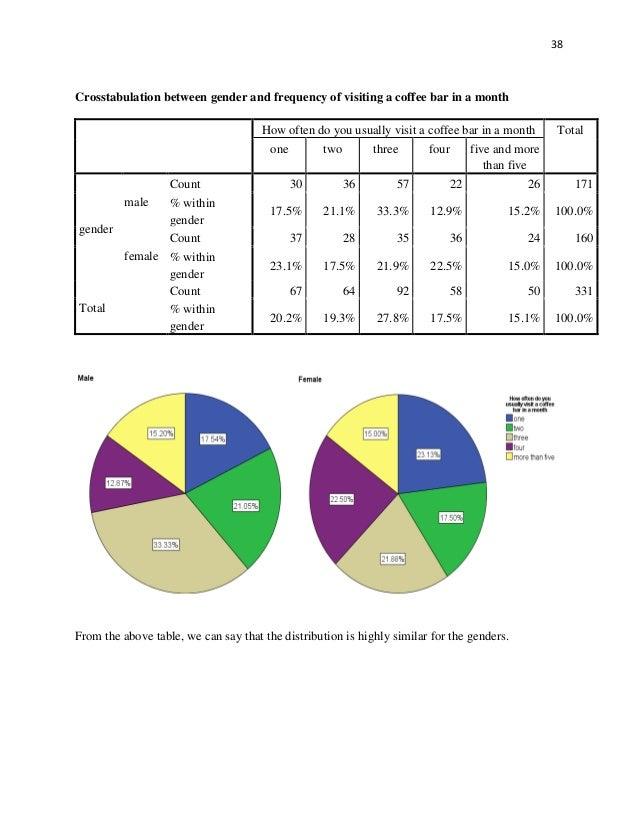consumer behavior towards starbucks A study on consumer buying behaviour towards organized retail stores in erode district, tamil nadu-india dr s kumar 1.