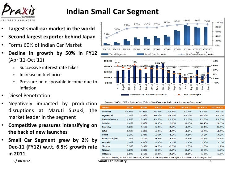 Challanges Of A New Entrants In Indian Small Car Segments