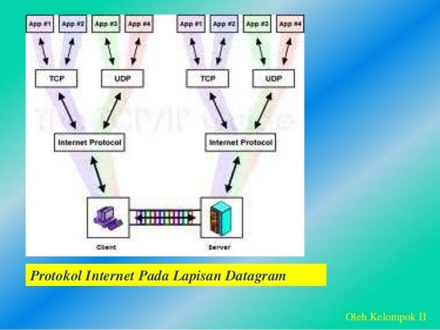 Protokol Internet Pada Lapisan Datagram Oleh Kelompok II
