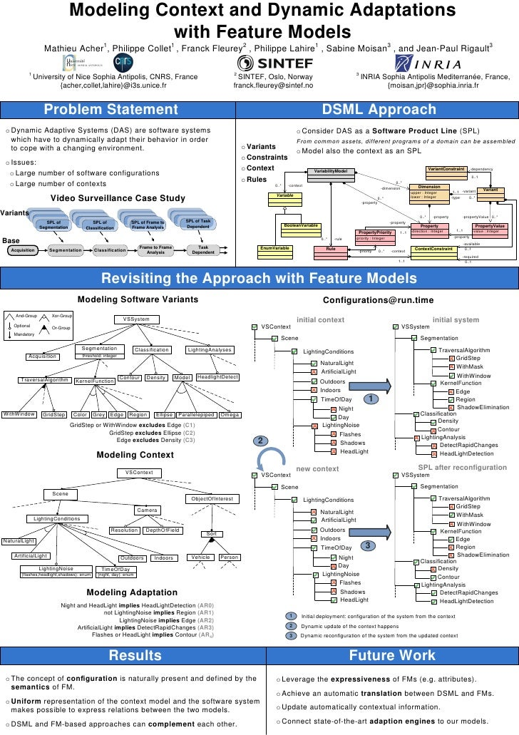 Modeling Context and Dynamic Adaptations                                           with Feature Models                    ...